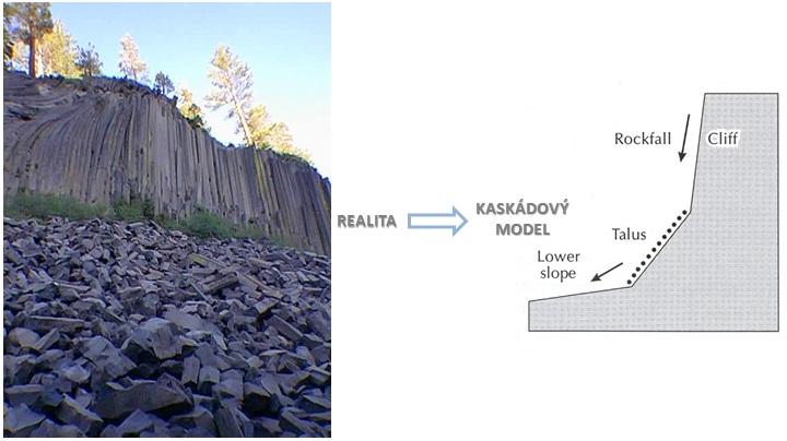 Kaskádový model v geomorfologii