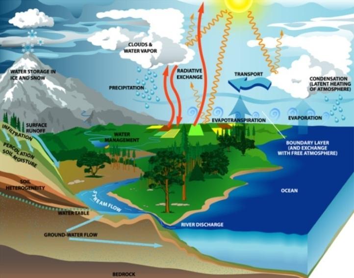 Vodní cyklus